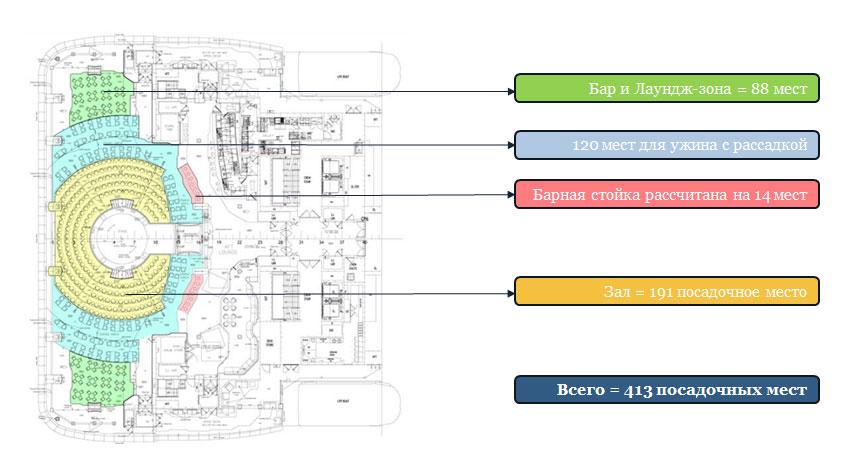 Лаундж-зона «Карусель»: Схема рассадки