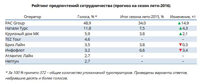 Рейтинг предпочтений сотрудничества ИС БАНКО (прогноз на сезон «Лето 2016»)