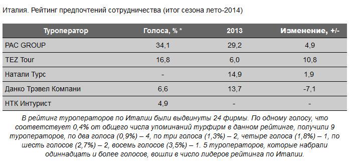 №1 по Италии в сезоне «Лето 2014» по данным ИС БАНКО