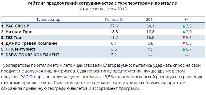 Таблица с итогами рейтинга