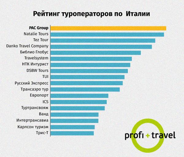 №1 по Италии в сезоне «Лето 2015» по данным Profi.Travel