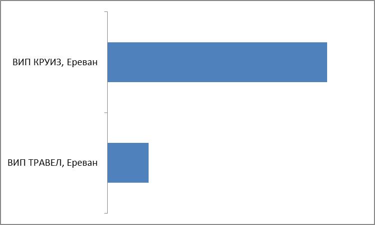 Промежуточные итоги. Категория 10. Лидер Армении