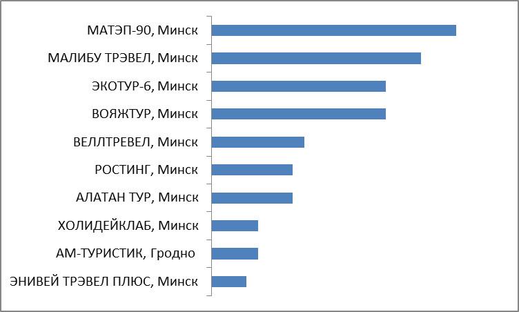 Промежуточные итоги. Категория 11. Лидер Беларуси