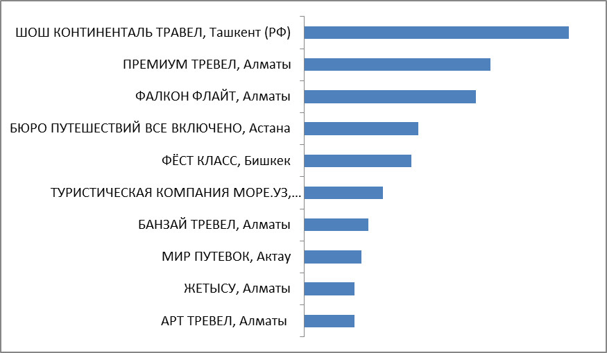 Промежуточные итоги. Категория 12. Турагентства Казахстана, Узбекистана, Киргизии