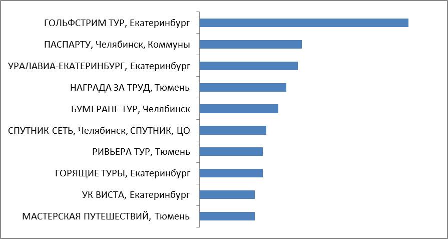 Промежуточные итоги. Категория 4. Турагентства Уральского Федерального округа