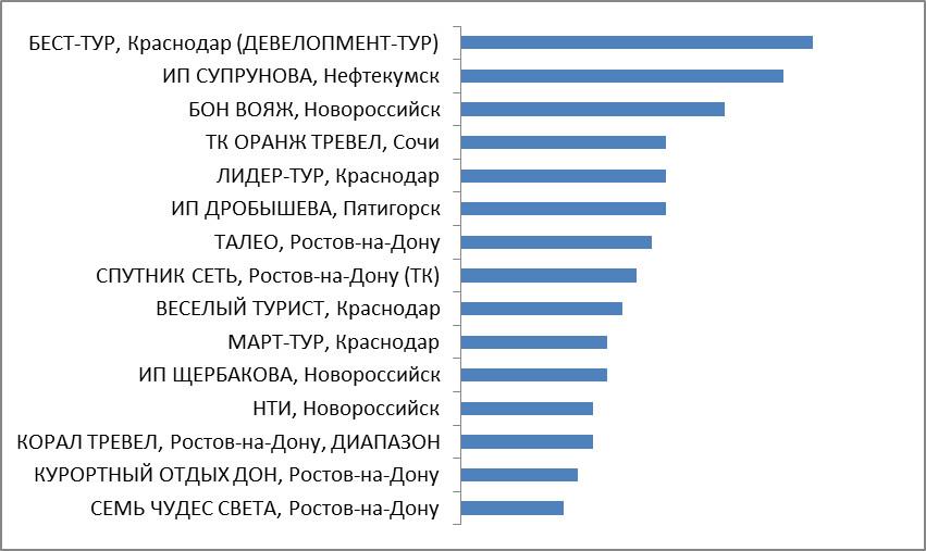 Промежуточные итоги. Категория 5. Турагентства Южного и Северо-Кавказского Федеральных округов