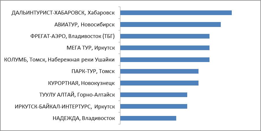 Промежуточные итоги. Категория 7. Турагентства Сибирского и Дальневосточного Федеральных округов