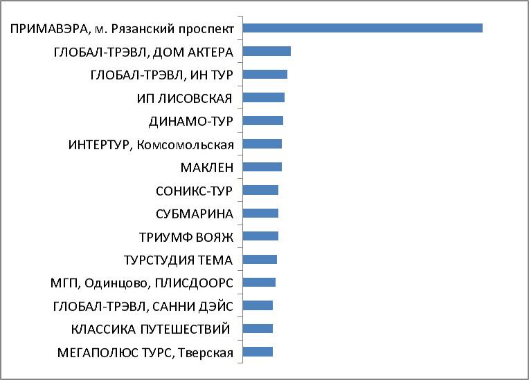 Промежуточные итоги. Категория 1. Турагентства Москвы и Московской области