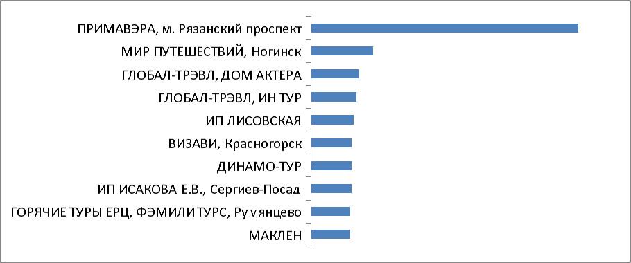 Итоги акции. Категория 1. Турагентства Москвы и Московской области
