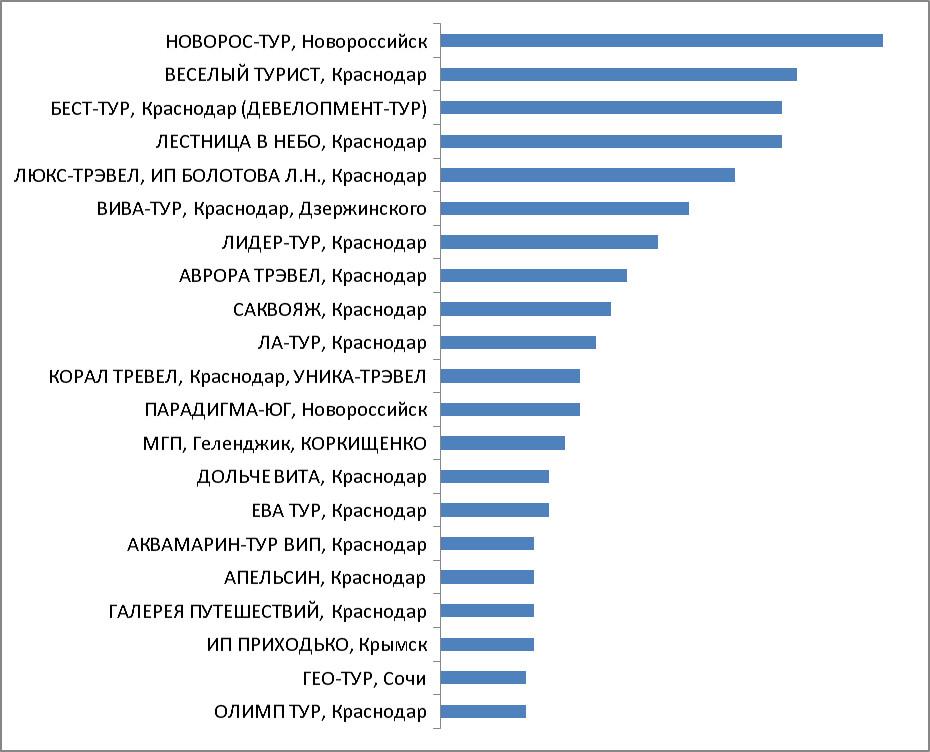 Промежуточные итоги. Категория 3. Турагентства Краснодара, Краснодарского края