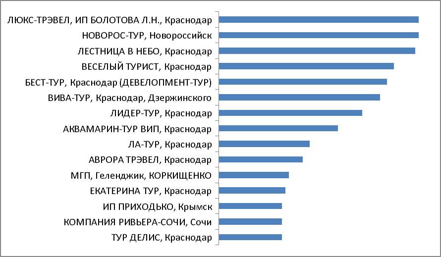 Итоги акции. Категория 3. Турагентства Краснодара, Краснодарского края