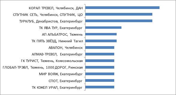 Промежуточные итоги. Категория 4. Турагентства Екатеринбурга, Свердловской, Челябинской и Тюменской областей