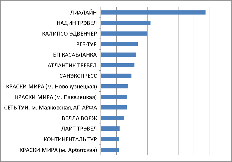 Итоги акции. Категория 1. Москва и МО