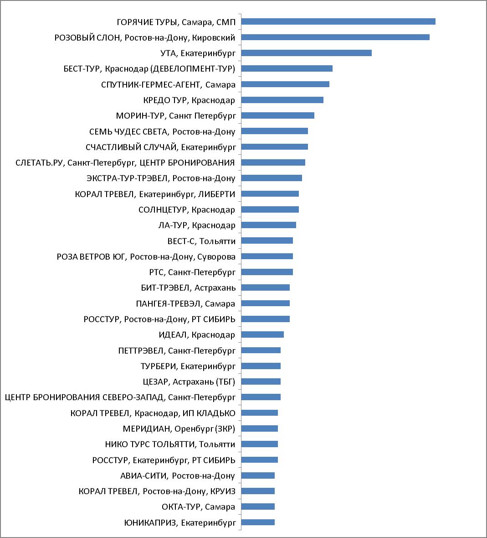 Промежуточные итоги акции по состоянию на 26.01.2017. Категория 2.  Регионы с полетной программой PAC GROUP