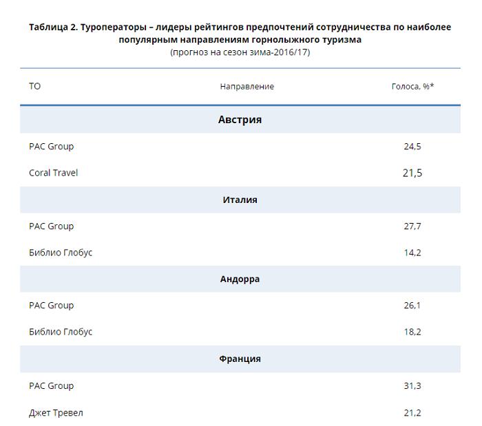Снова на вершине: подведены итоги горнолыжных рейтингов