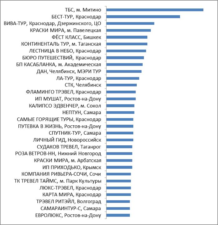 Лидеры продаж среди независимых агентств